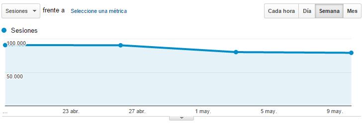 Evolución del tráfico tras el algoritmo Google Mobile Friendly de una web no responsive