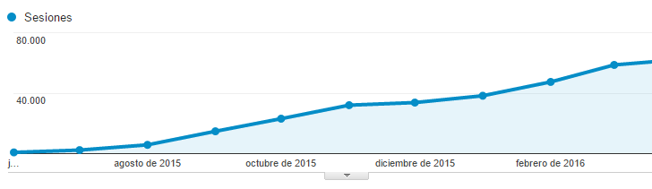 Analytics mariposas