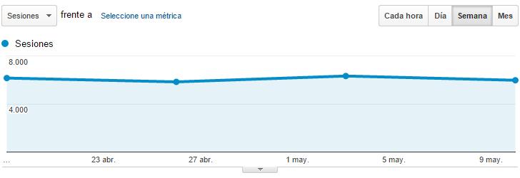 Evolución del tráfico tras el algoritmo Google Mobile Friendly de una web responsive