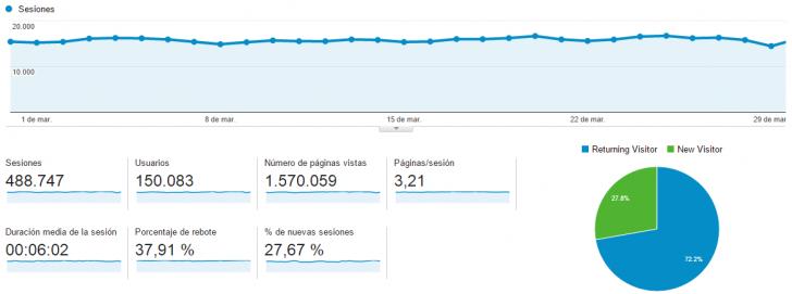 Gráfica de Google Analytics relacionada con la respuesta de usuario