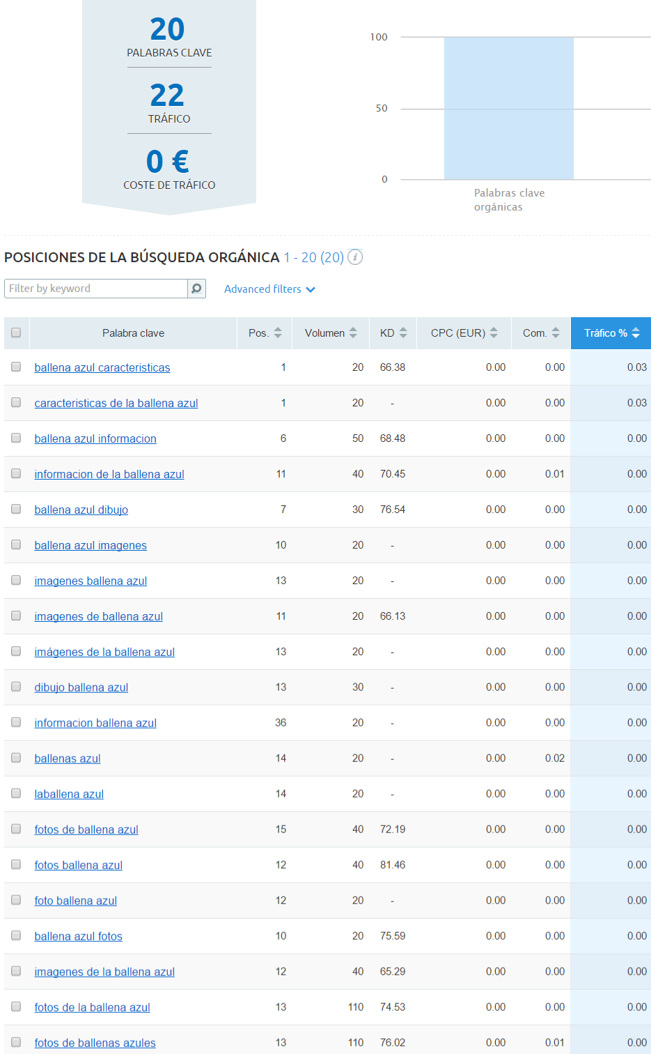 Datos de SemRush para la URL de ballena azul antes