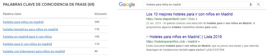 Google y SemRush: hoteles para niños en Madrid