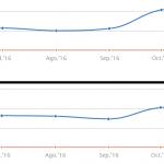 Algoritmo Google Penguin 4.0: Un dato más