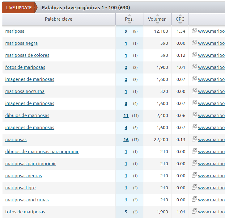 SemRush Mariposas Resultados Keywords